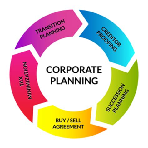 Benefits of producing a business plan
